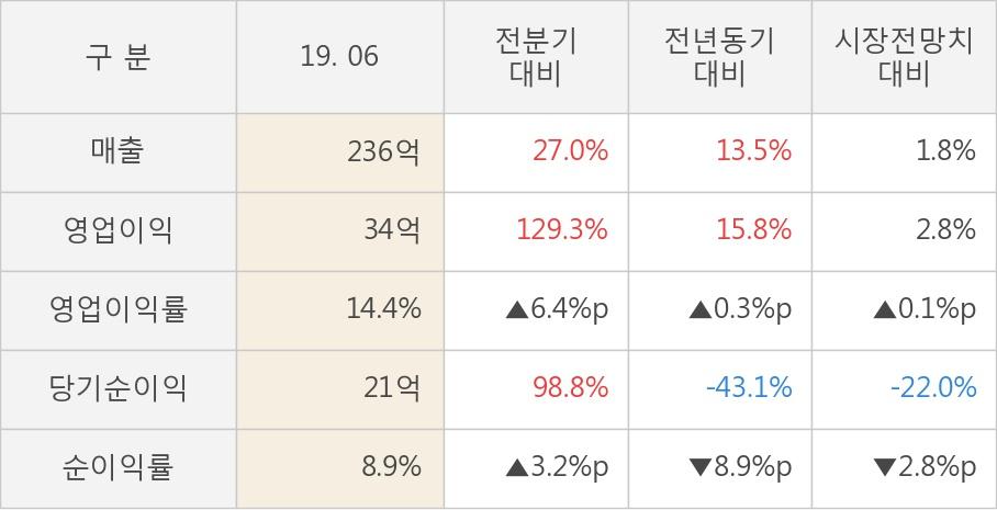 [실적속보]휴비츠, 올해 2Q 영업이익 대폭 상승... 전분기보다 129.3% 올라 (연결,잠정)
