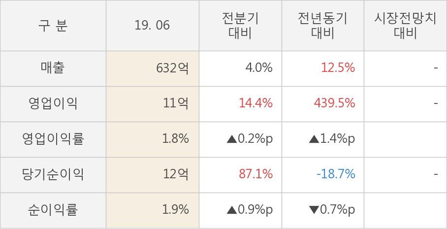 [실적속보]영화금속, 올해 2Q 영업이익률 상승세 3분기째 이어져... 0.2%p↑ (개별,잠정)