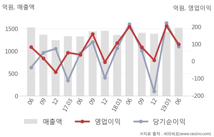 [실적속보]동아에스티, 올해 2Q 영업이익 어닝서프라이즈... 컨센 대비 18.3%↑ (개별,잠정)