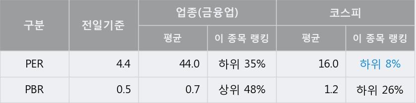 '샘표' 5% 이상 상승, 전일 종가 기준 PER 4.4배, PBR 0.5배, 저PER