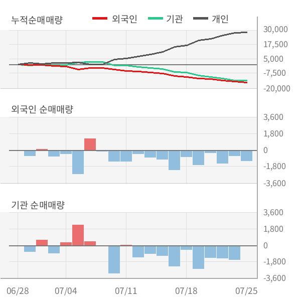 [실적속보]S&T중공업, 올해 2Q 매출액 1,053억원... 전분기 대비 25.4% ↑ (연결,잠정)