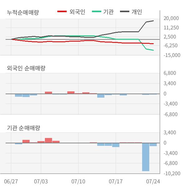 [실적속보]레드캡투어, 올해 2Q 영업이익률 주춤... -0.1%p 하락하며 2분기 연속상승에 제동 (연결,잠정)