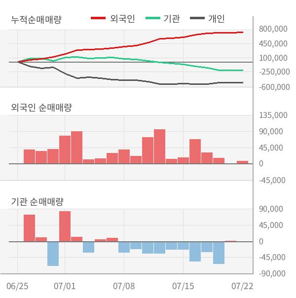 [실적속보]포스코인터내셔널, 올해 2Q 영업이익률 상승세 3분기째 이어져... 0.1%p↑ (연결,잠정)