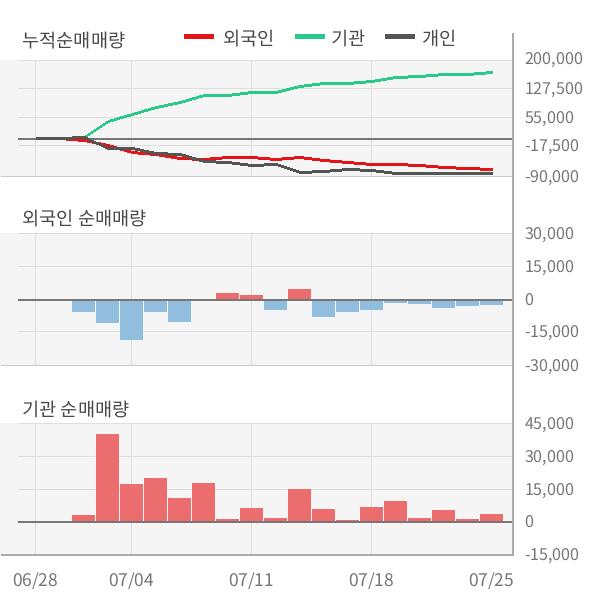 [실적속보]스카이라이프, 올해 2Q 영업이익률 주춤... -2.6%p 하락하며 2분기 연속상승에 제동 (연결,잠정)