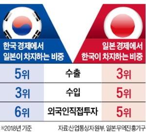 韓·日 '경제전쟁' 총성 울렸다
