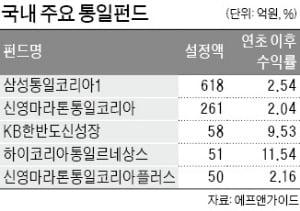 경협株, 벌떡 일어섰지만…좋은사람들 24%·인디에프 15%·현대엘리 8%↑