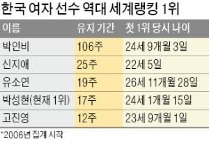 '세계 1위' 되찾은 박성현…LPGA 女帝 놓고 'K골프 집안싸움'
