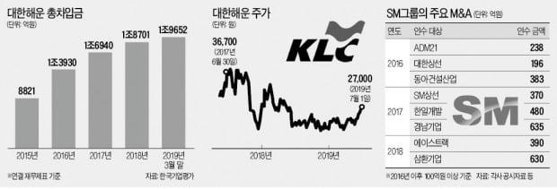[마켓인사이트] SM그룹에 편입된 대한해운…빚 1兆 급증 왜?