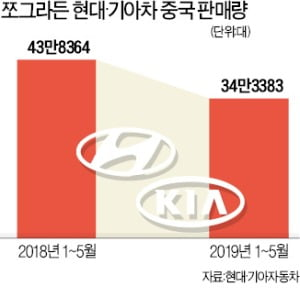현대·기아車, '차이나 쇼크'에 허우적…최악 '사드 보복' 때보다 판매 20%↓
