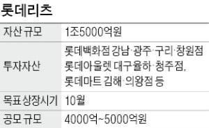 롯데리츠, 국내 리츠 사상 첫 회사채 발행…상장 준비 박차