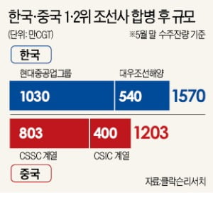中 1·2위 조선사도 뭉친다…韓 조선업계 '긴장'