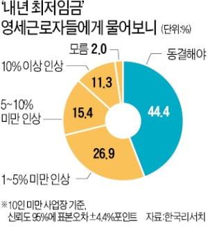 """영세 근로자들 되레 """"최저임금 동결해야"""""""