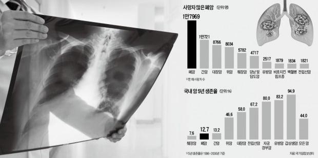 """실내 라돈수치 높으면 폐암 발병 위험…""""식욕 줄고 살빠지면 의심"""""""