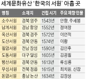 조선 성리학 산실 '한국의 서원' 세계유산 됐다