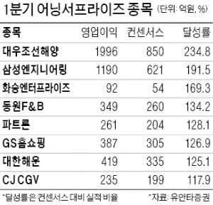 """2분기 어닝시즌 돌입…""""1분기 깜짝실적株 투자가 더 낫다"""""""