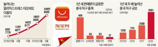 중국어 몰라도 AI앱으로 번역…직구族 250만 돌파
