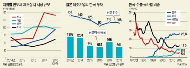 [뉴스의 맥] 기업이 일궈온 韓·日 구심력, 포퓰리즘 정치가 무너뜨렸다