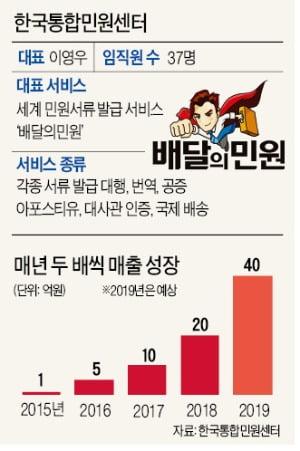 """한국통합민원센터 """"깜빡한 국제운전면허증 대신 발급…유럽까지 이틀 만에 배송"""""""
