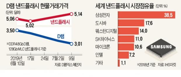 """대만 IT 매체 """"삼성전자, 낸드 가격 10% 인상 추진"""""""