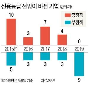 """""""日 수출규제로 韓기업들 신용강등 위기"""""""