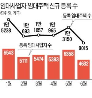 임대사업자 신규 등록 '시들'…지난달 4632명…27.1% 줄어