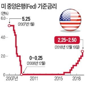 """파월, '불확실성' 26회 언급…월가 """"이달말 금리 0.25%P 내릴 듯"""""""