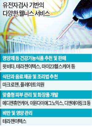 유전자 맞춤형 서비스 '생활속으로'…식단 관리부터 건강식품 추천까지