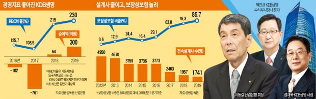 """이동걸의 파격?…""""KDB생명 팔면 사장에 최대 30억 준다"""""""
