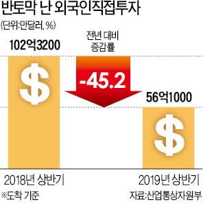 외국인투자도 '반토막'…'투자 불모지' 된 한국