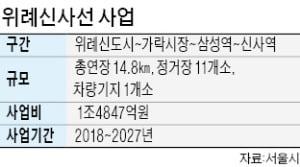 위례신사선 12일 사업자 모집 공고…2022년 착공