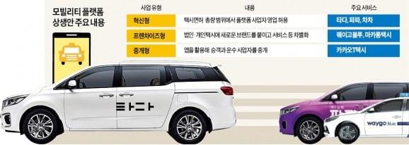 [단독] 택시면허 비용 내야 '타다式 영업' 허용