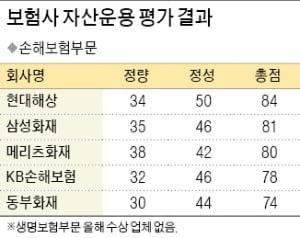 [제6회 한국 기금·자산운용 대상] 현대해상, 해외·대체투자 활발…리스크 관리 체계도 '최고점'