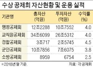 [제6회 한국 기금·자산운용 대상] 지방행정공제회, 각종 위기상황별 대응 시나리오 완비