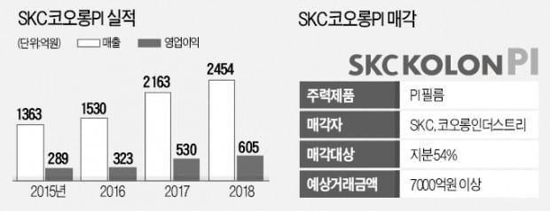 [단독] '글로벌 1위' SKC코오롱PI 판다