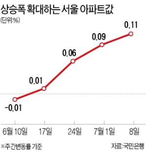 서울 아파트값 0.11%↑…9개월 만에 최대 폭 상승