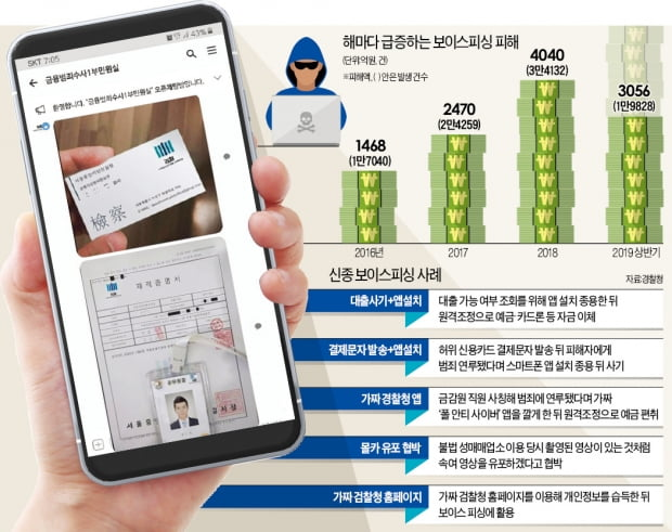 개인정보 빼가는 악성 앱 3000개…매일 17억씩 털렸다