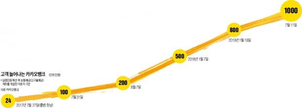 '脫공인인증서' 앞세운 카카오뱅크, 2년 만에 가입자 1000만 넘었다