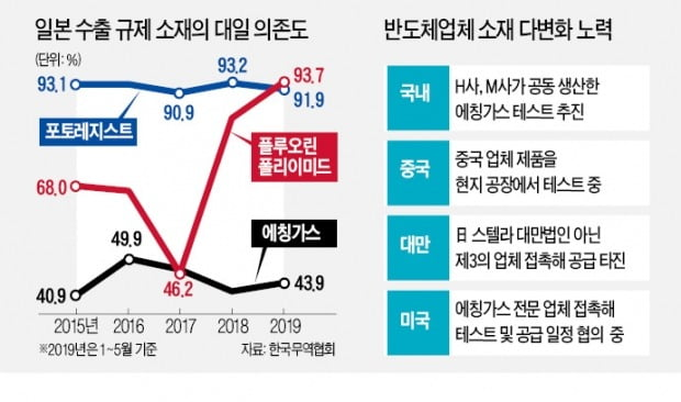 """""""반도체 소재 신규 조달처 찾자""""…삼성전자·SK하이닉스 '동분서주'"""