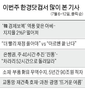 """한국 경제보복 '역풍' 맞은 아베…""""日 보수 결집하려다 지지율 하락"""""""