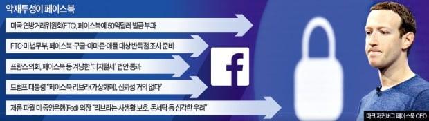 '개인정보 유출' 페이스북, 美서 사상 최대 50억달러 벌금