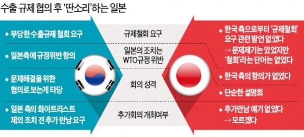 """""""수출규제 '철회' 단어 없었다"""" 日의 궤변"""