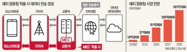 클라우드 서버 들고 다니는 시대…ICT업계 새 전장은 '에지 컴퓨팅'