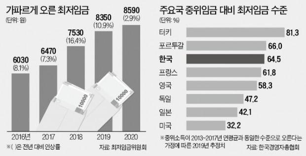 """영세 상인의 하소연 """"일자리자금 도움 안돼…주휴수당 없애라"""""""