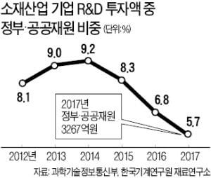 소재산업 R&D예산 5년째 '제자리'