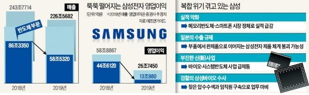 """이재용 삼성전자 부회장 """"스마트폰·TV도 비상대책 마련하라"""""""