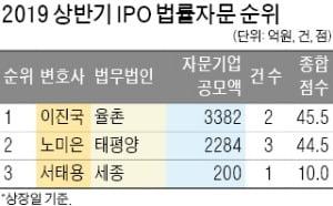 IPO 법률자문 최강자는 이진국 율촌 변호사
