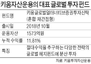 """김성훈 대표 """"글로벌 대체펀드, 年10% 안정적 수익"""""""