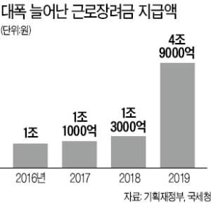 '최저임금 1만원' 물 건너가자…靑, 근로장려금 확대 추진 논란