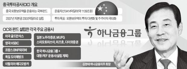 [마켓인사이트] 하나금융-中 국부펀드, 1兆 산업협력펀드 조성