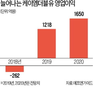 中·日 5G 본격 투자에 매출 급증…케이엠더블유 올 들어 4배 껑충